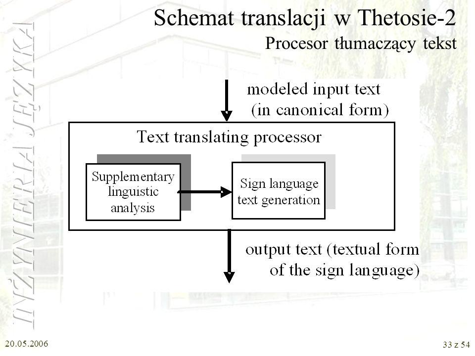 20.05.2006 32 z 54 Schemat translacji w Thetosie-2 Procesor modelujący tekst