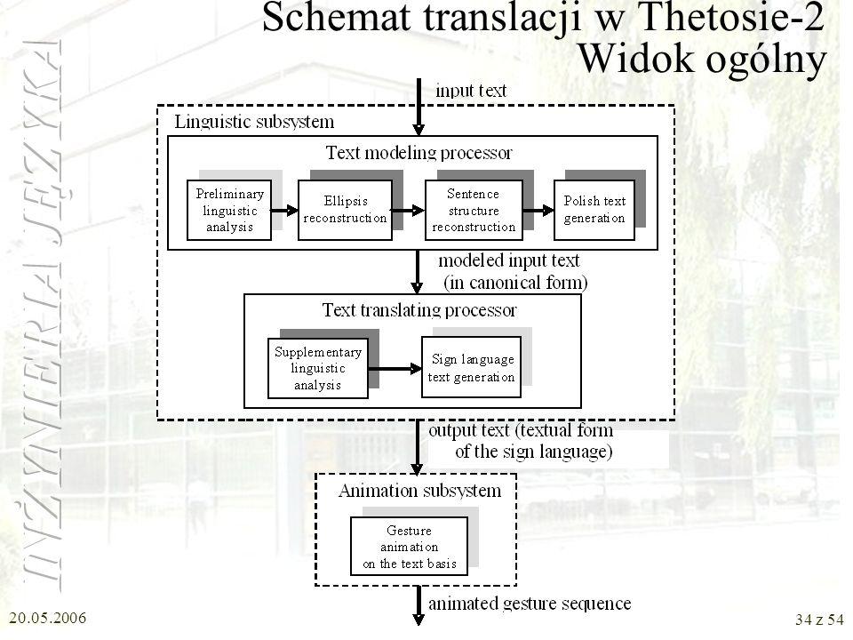 20.05.2006 33 z 54 Schemat translacji w Thetosie-2 Procesor tłumaczący tekst