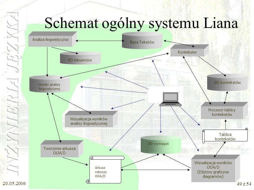 20.05.2006 48 z 54 System LIAna (1) Opracowanie oprogramowania wspomagającego analityka obiektowego Opracowanie elementów metodyki LIA (Linguistically
