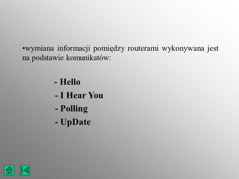 wymiana informacji pomiędzy routerami wykonywana jest na podstawie komunikatów: - Hello - I Hear You - Polling - UpDate
