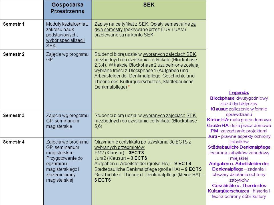 Gospodarka Przestrzenna SEK Semestr 1Moduły kształcenia z zakresu nauk podstawowych, wybór specjalizacji SEK Zapisy na certyfikat z SEK. Opłaty semest