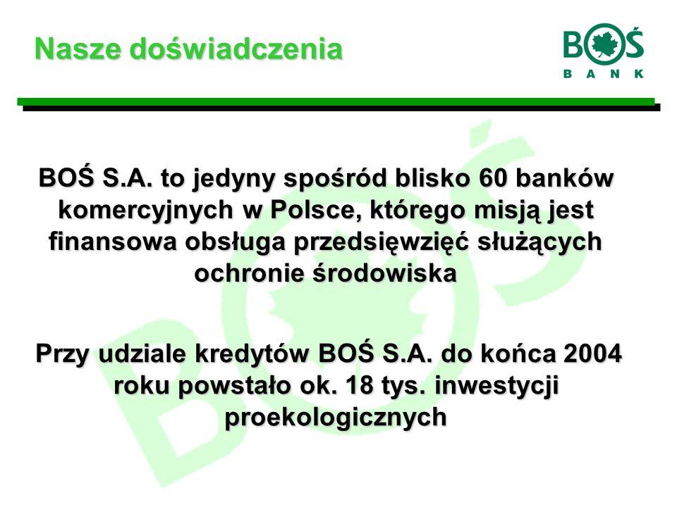 Przy udziale kredytów BOŚ S.A.do końca 2004 roku powstało ok.