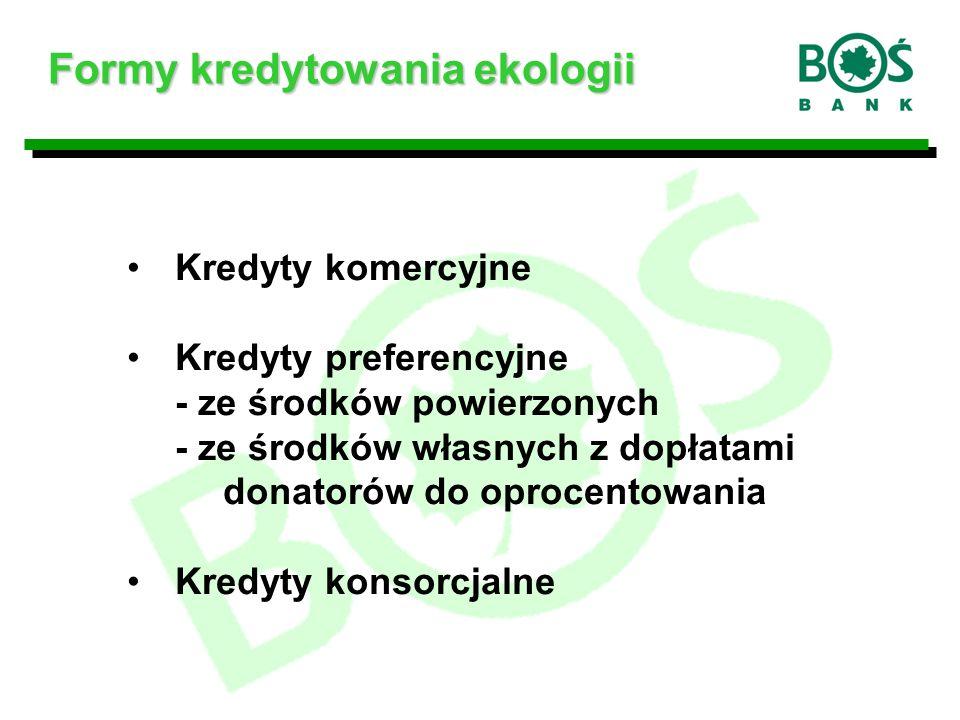 Formy kredytowania ekologii Kredyty komercyjne Kredyty preferencyjne - ze środków powierzonych - ze środków własnych z dopłatami donatorów do oprocentowania Kredyty konsorcjalne