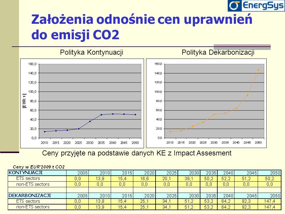 Założenia odnośnie cen uprawnień do emisji CO2 Ceny przyjęte na podstawie danych KE z Impact Assesment Polityka KontynuacjiPolityka Dekarbonizacji