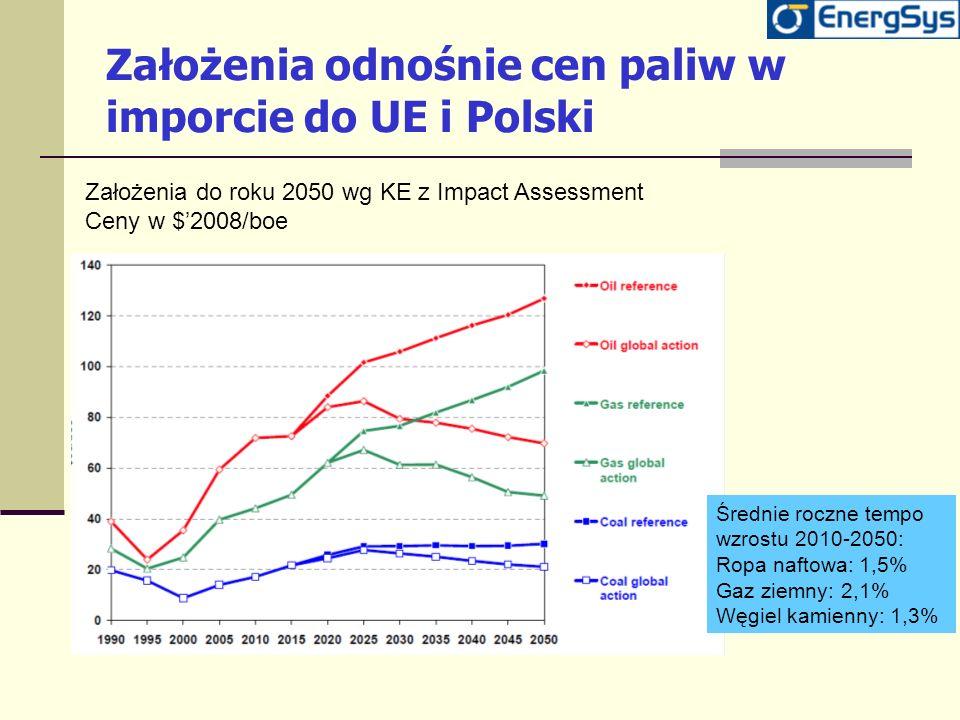 Założenia odnośnie cen paliw w imporcie do UE i Polski Założenia do roku 2050 wg KE z Impact Assessment Ceny w $2008/boe Średnie roczne tempo wzrostu