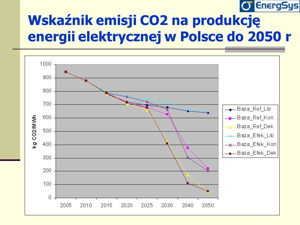 Wskaźnik emisji CO2 na produkcję energii elektrycznej w Polsce do 2050 r