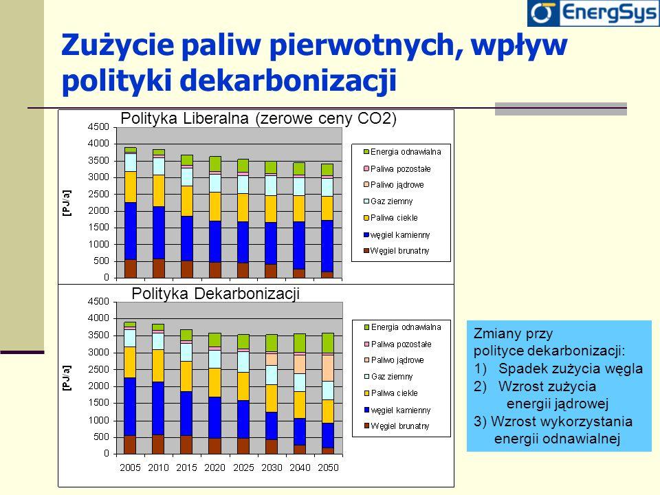 Zużycie paliw pierwotnych, wpływ polityki dekarbonizacji Polityka Liberalna (zerowe ceny CO2) Polityka Dekarbonizacji Zmiany przy polityce dekarboniza