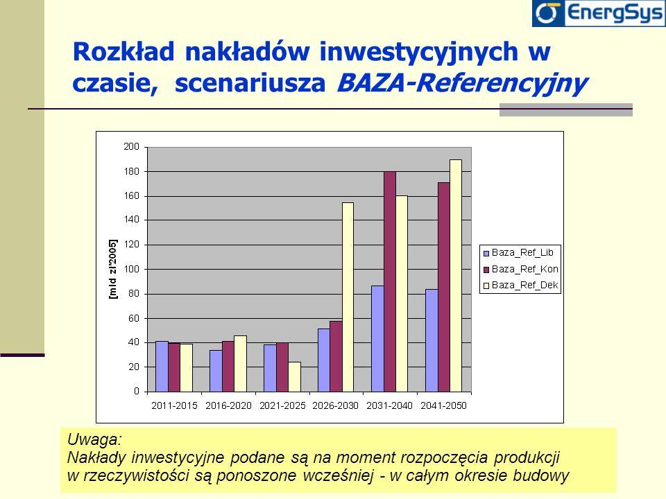 Rozkład nakładów inwestycyjnych w czasie, scenariusza BAZA-Referencyjny Uwaga: Nakłady inwestycyjne podane są na moment rozpoczęcia produkcji w rzeczy