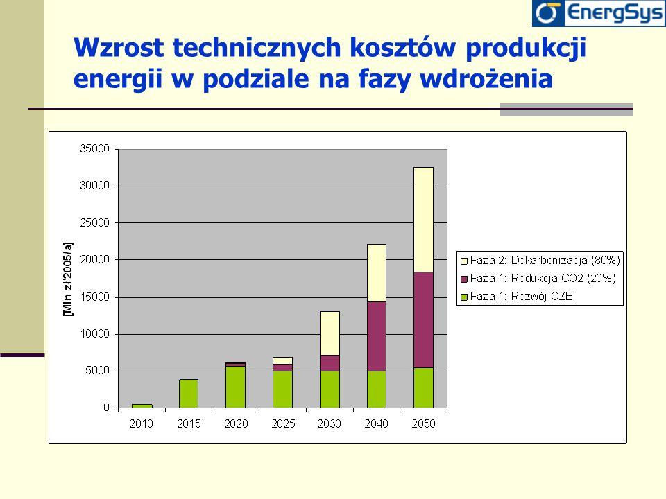 Wzrost technicznych kosztów produkcji energii w podziale na fazy wdrożenia