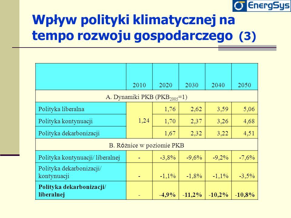Wpływ polityki klimatycznej na tempo rozwoju gospodarczego (3) 20102020203020402050 A. Dynamiki PKB (PKB 2005 =1) Polityka liberalna 1,24 1,762,623,59