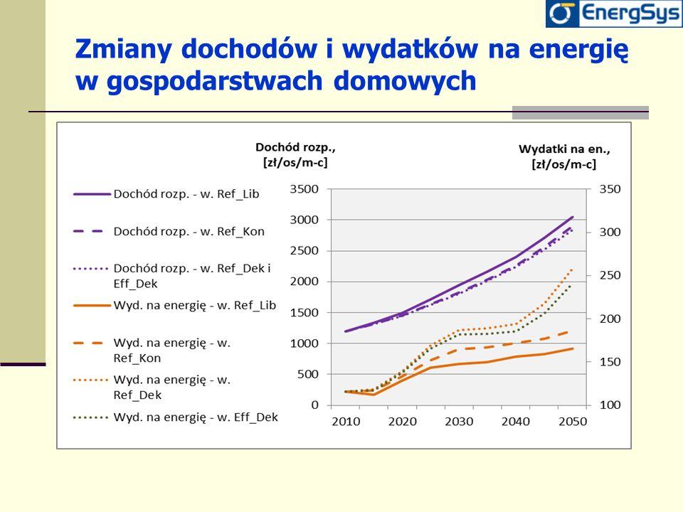 Zmiany dochodów i wydatków na energię w gospodarstwach domowych
