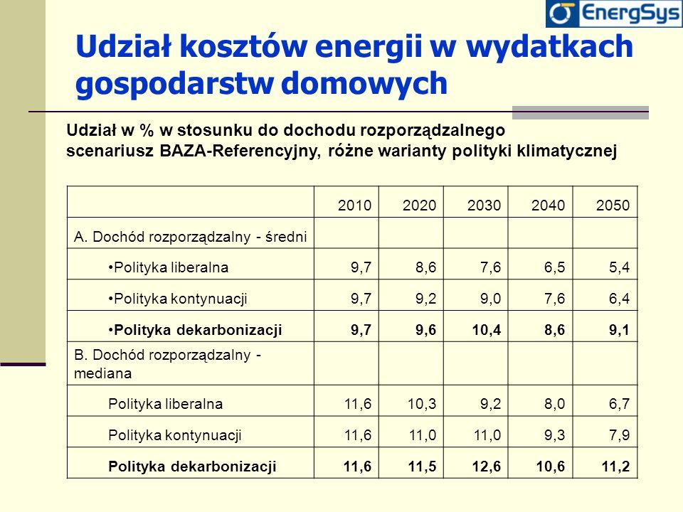 Udział kosztów energii w wydatkach gospodarstw domowych 20102020203020402050 A. Dochód rozporządzalny - średni Polityka liberalna9,78,67,66,55,4 Polit