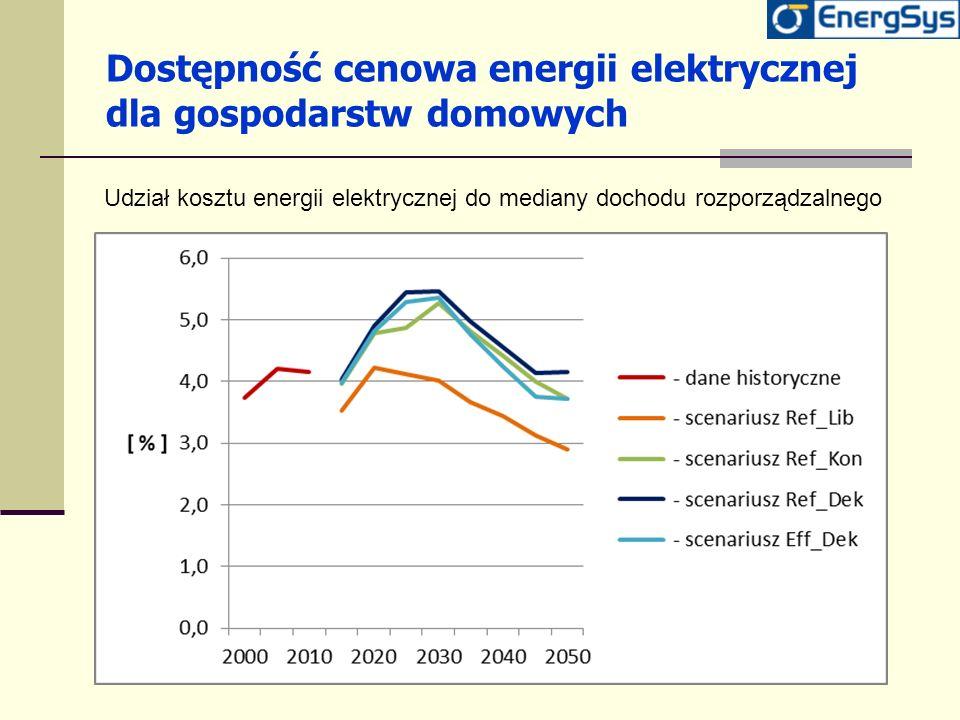 Dostępność cenowa energii elektrycznej dla gospodarstw domowych Udział kosztu energii elektrycznej do mediany dochodu rozporządzalnego