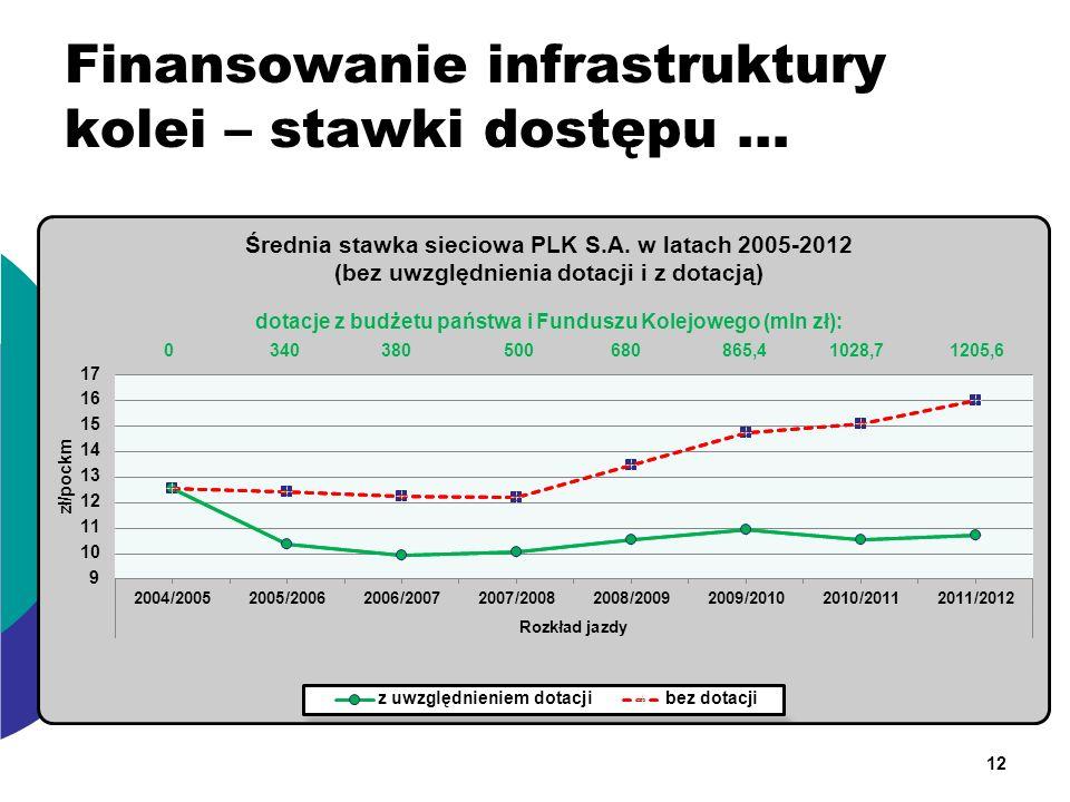 Finansowanie infrastruktury kolei – stawki dostępu … 12