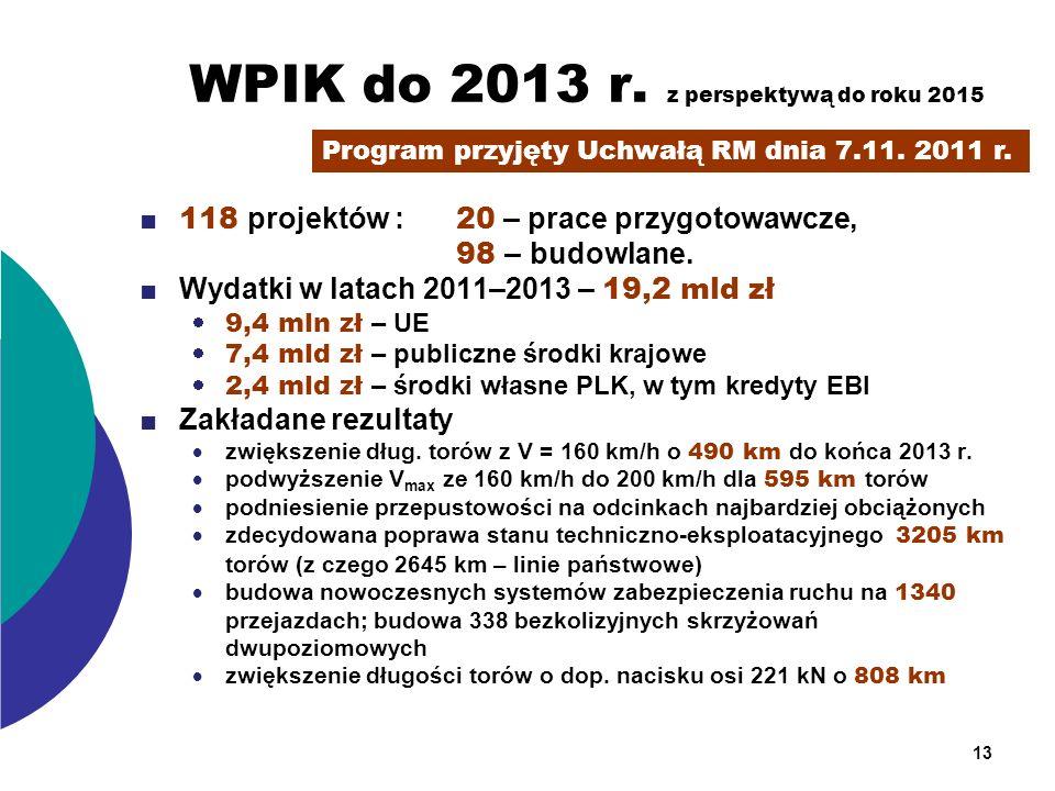 WPIK do 2013 r. z perspektywą do roku 2015 118 projektów : 20 – prace przygotowawcze, 98 – budowlane. Wydatki w latach 2011–2013 – 19,2 mld zł 9,4 mln