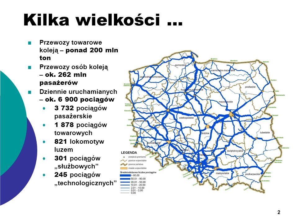 Przewozy towarowe koleją – ponad 200 mln ton Przewozy osób koleją – ok. 262 mln pasażerów Dziennie uruchamianych – ok. 6 900 pociągów 3 732 pociągów p
