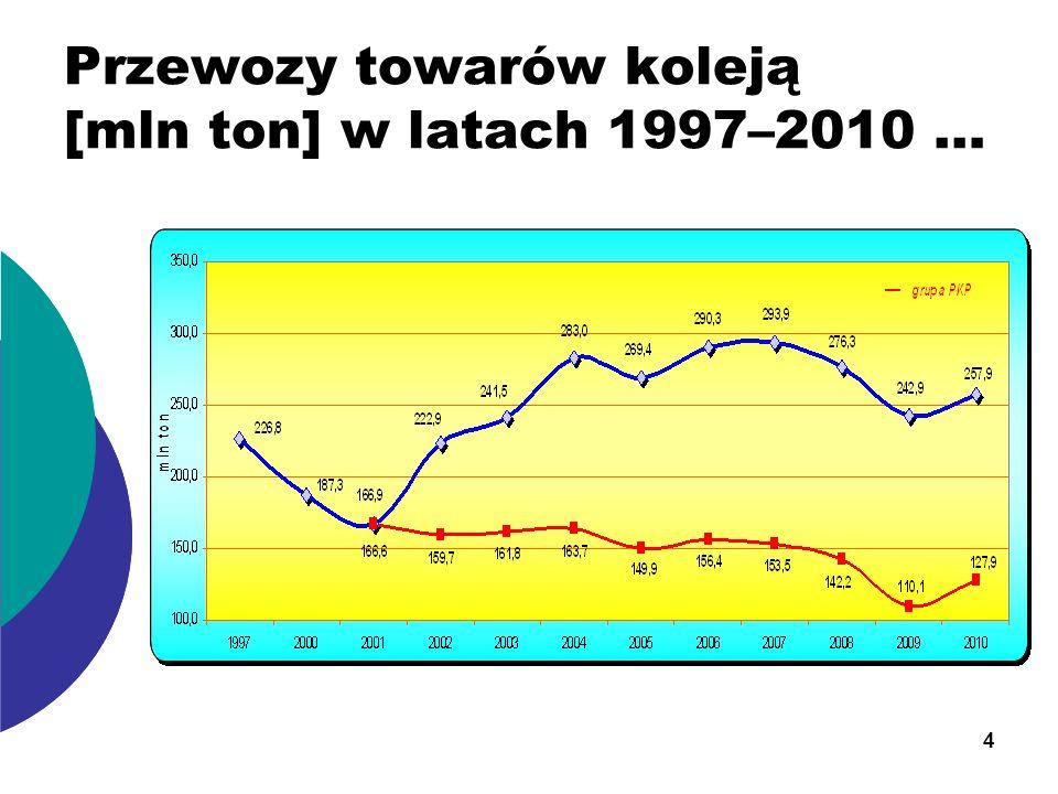Przewozy towarów koleją [mln ton] w latach 1997–2010 … 4