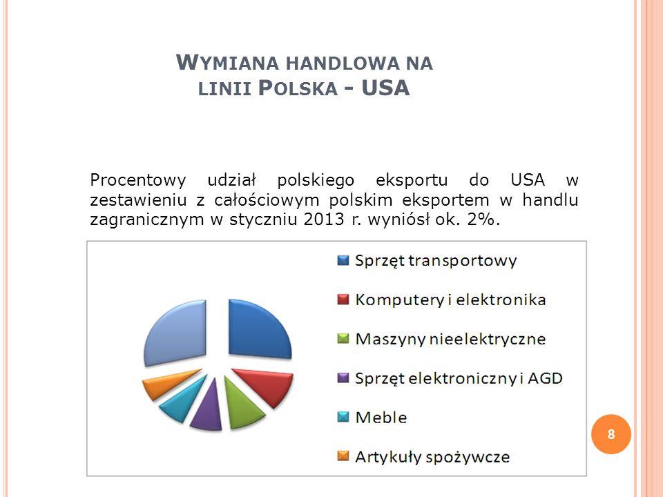 W YMIANA HANDLOWA NA LINII P OLSKA - USA 8 Procentowy udział polskiego eksportu do USA w zestawieniu z całościowym polskim eksportem w handlu zagranic