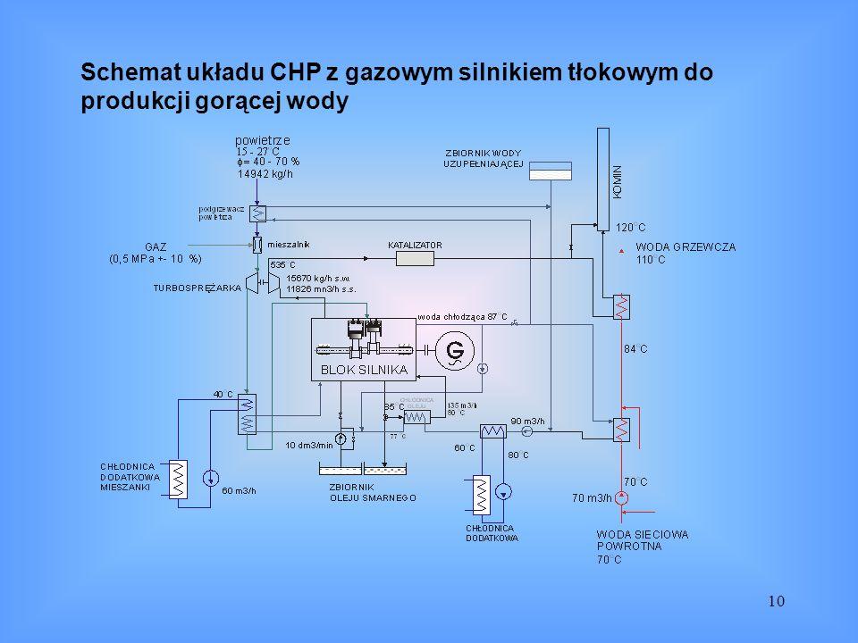 10 Schemat układu CHP z gazowym silnikiem tłokowym do produkcji gorącej wody