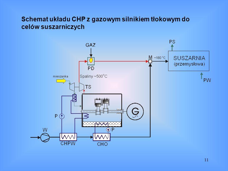 11 Schemat układu CHP z gazowym silnikiem tłokowym do celów suszarniczych
