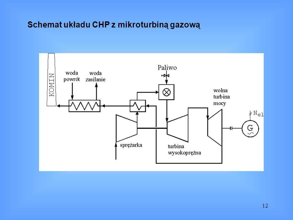 12 Schemat układu CHP z mikroturbiną gazową