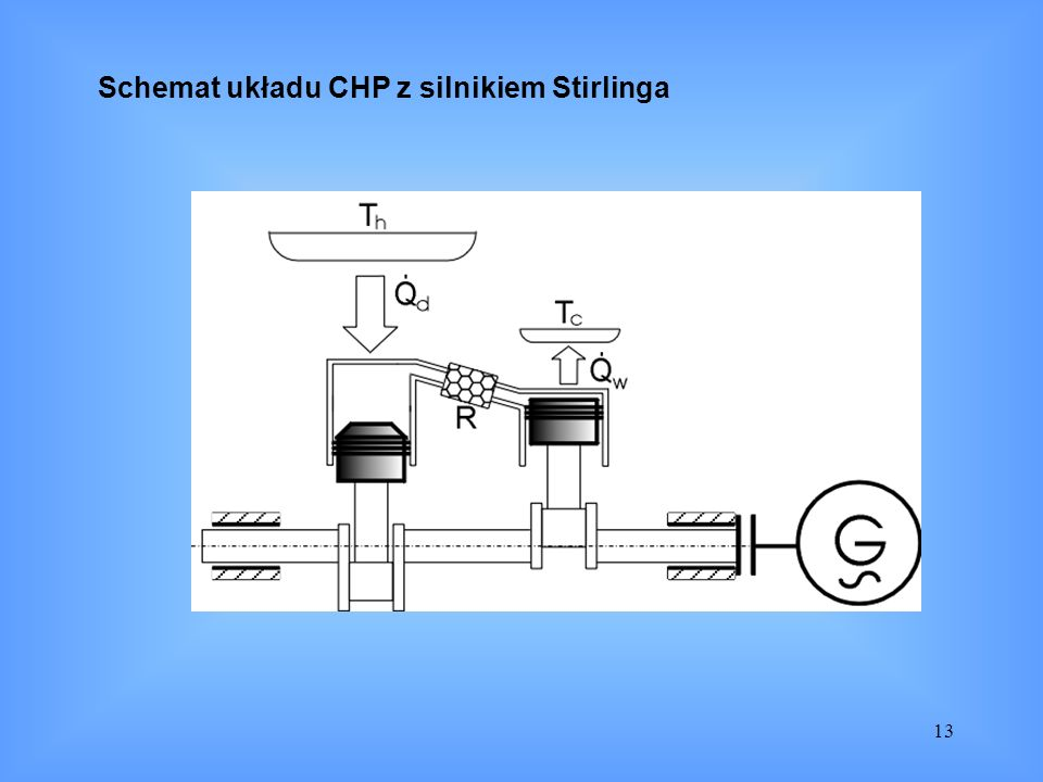 13 Schemat układu CHP z silnikiem Stirlinga