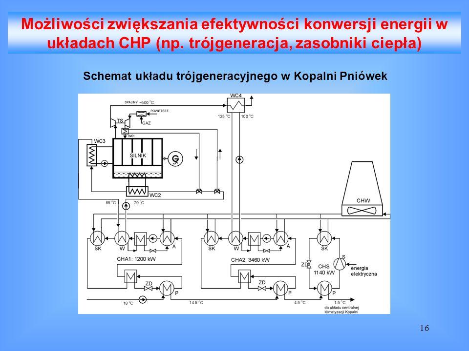 16 Możliwości zwiększania efektywności konwersji energii w układach CHP (np. trójgeneracja, zasobniki ciepła) Schemat układu trójgeneracyjnego w Kopal