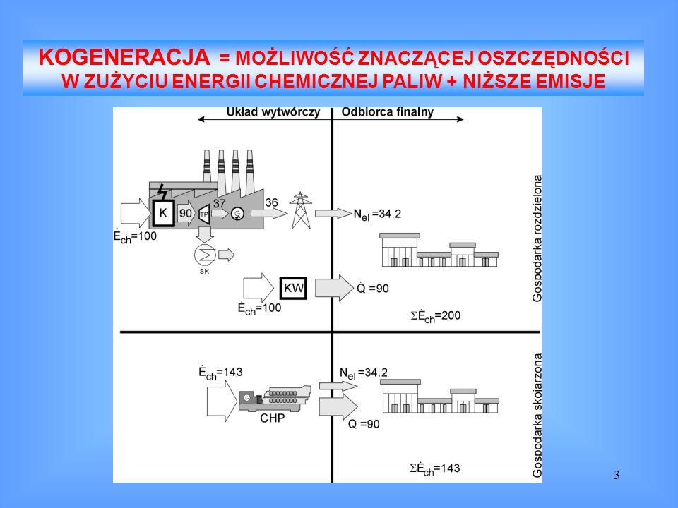 3 KOGENERACJA = MOŻLIWOŚĆ ZNACZĄCEJ OSZCZĘDNOŚCI W ZUŻYCIU ENERGII CHEMICZNEJ PALIW + NIŻSZE EMISJE