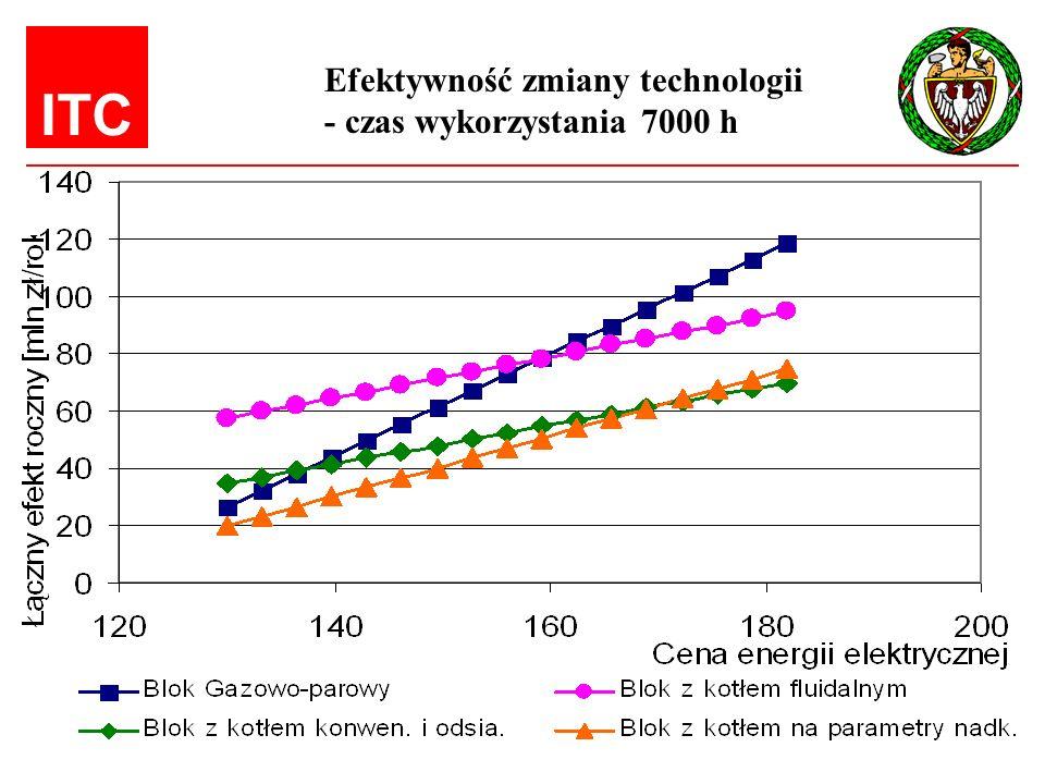 ITC Efektywność zmiany technologii - czas wykorzystania 7000 h