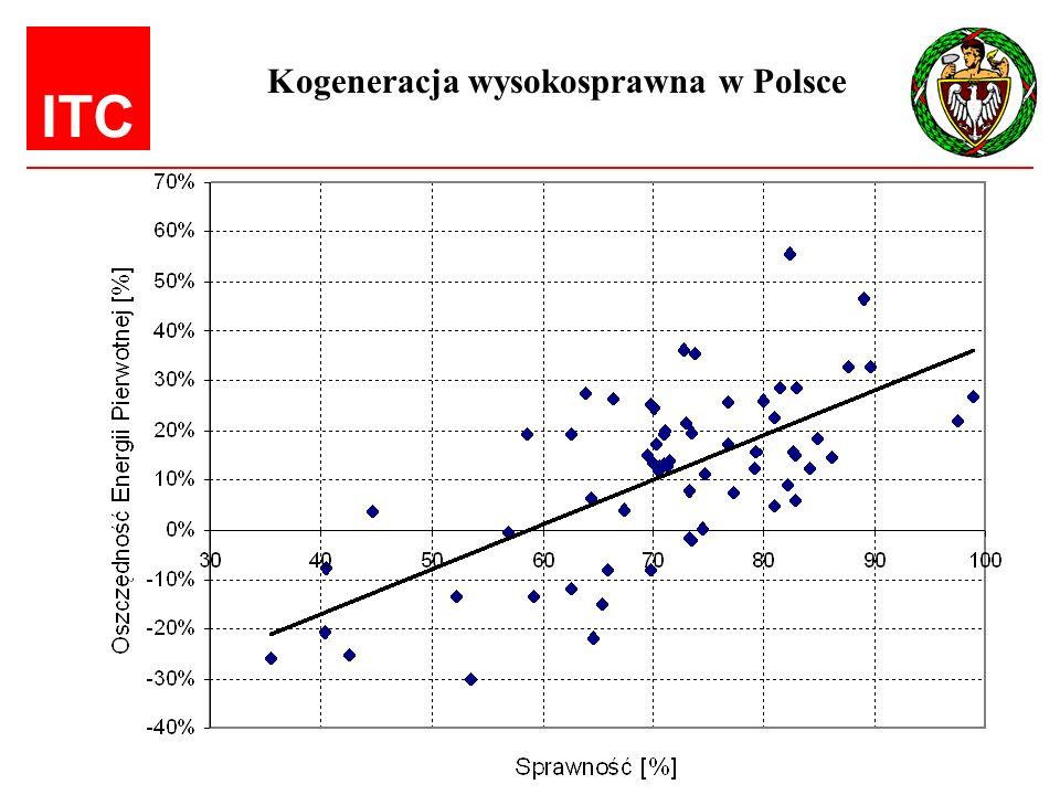 ITC Kogeneracja wysokosprawna w Polsce