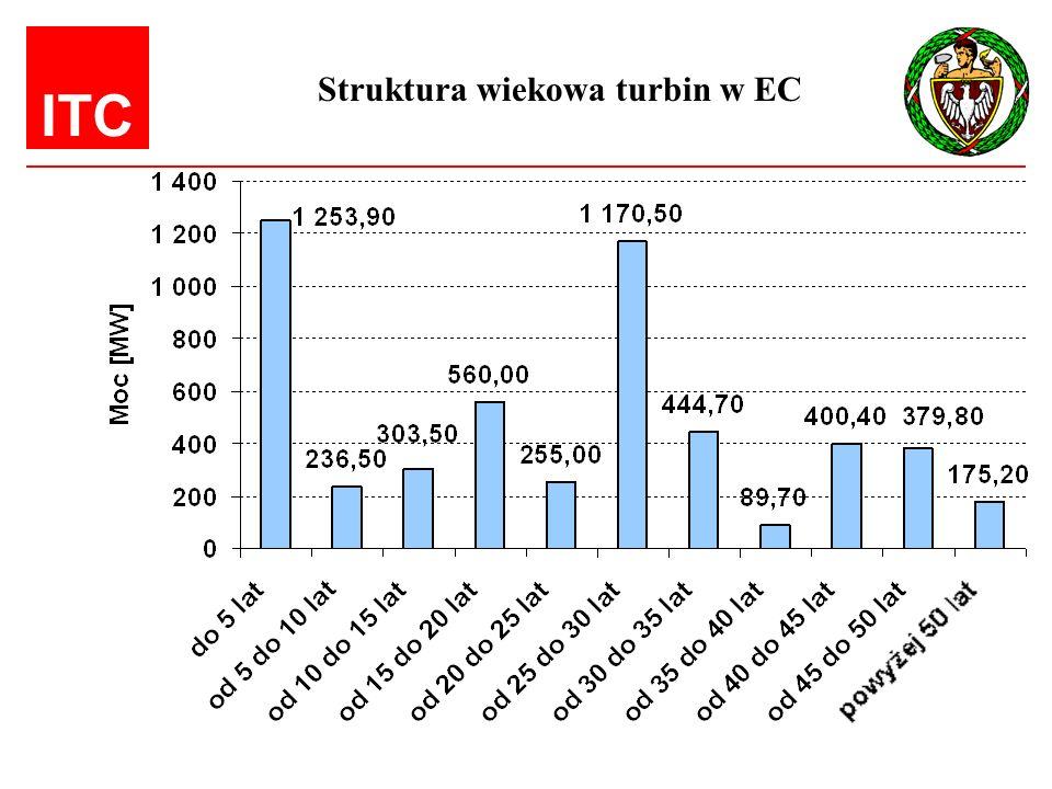 ITC Struktura wiekowa turbin w EC