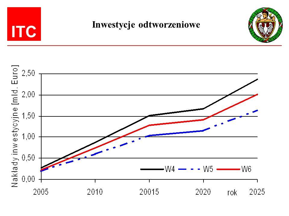 ITC Inwestycje odtworzeniowe