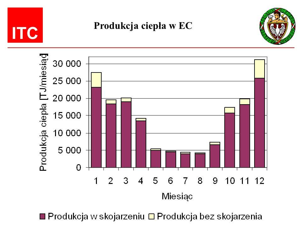 ITC Produkcja ciepła, która teoretycznie można jeszcze skojarzyć: - dla 4 000 godzin 5,636 PJ - dla 5 000 godzin 2,964 PJ - dla 6 000 godzin 2,250 PJ Przy produkcji ciepła 176 PJ, z czego w skojarzeniu 160 PJ Potencjał skojarzenia w EC