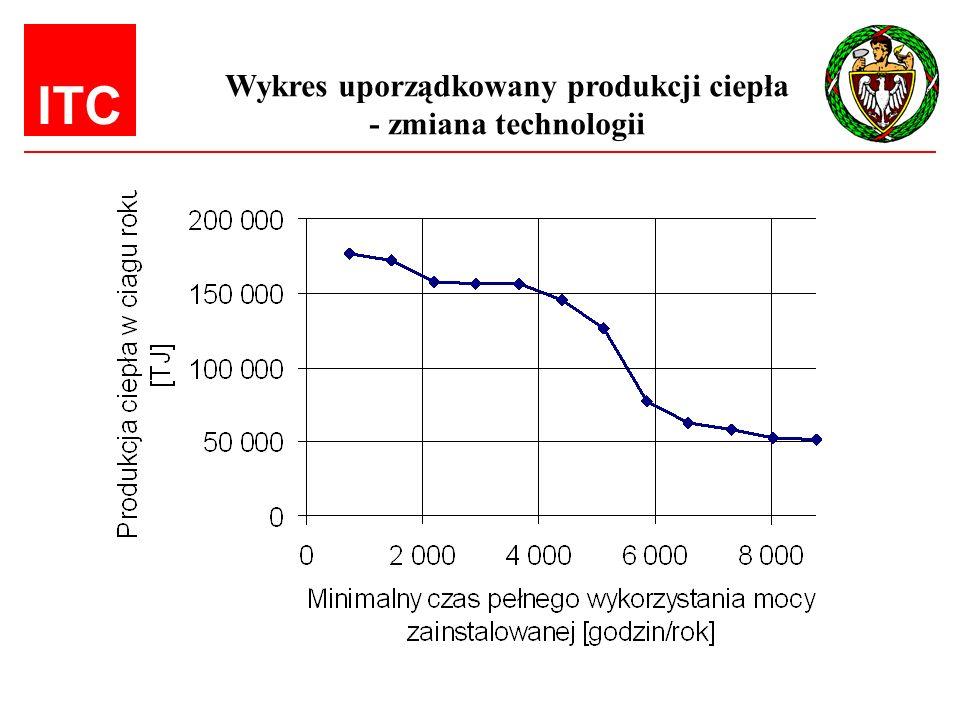 ITC Wykres uporządkowany produkcji ciepła - zmiana technologii