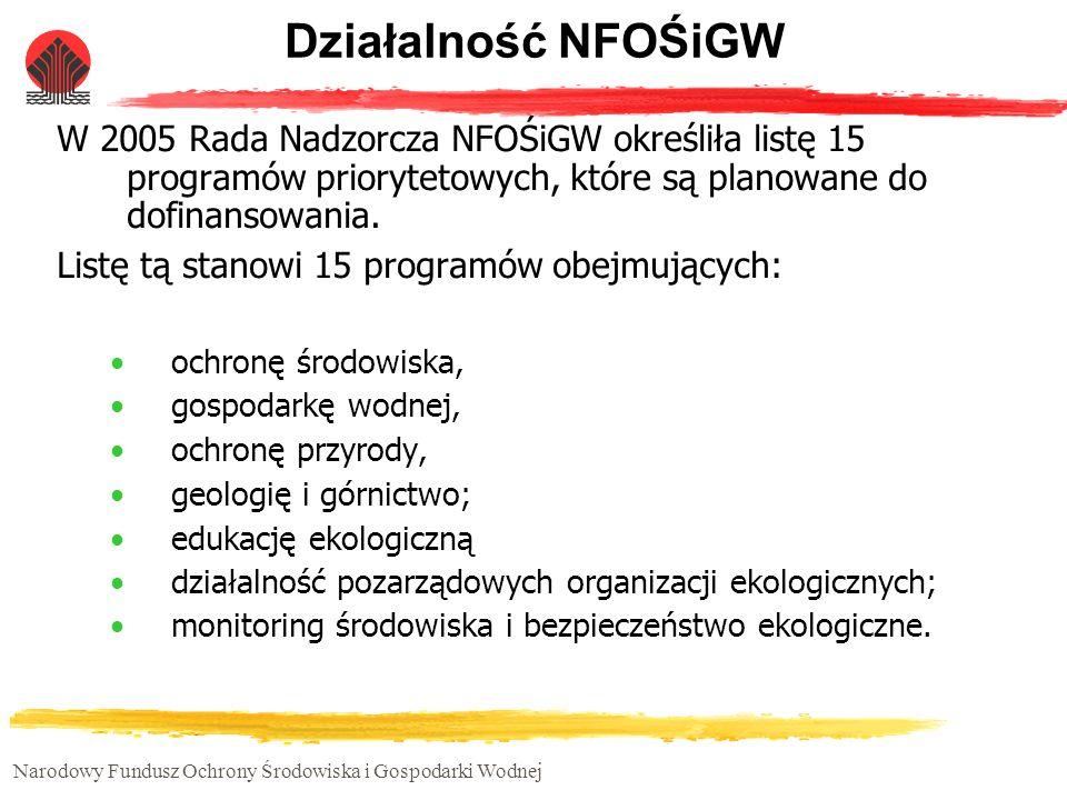 Narodowy Fundusz Ochrony Środowiska i Gospodarki Wodnej Działalność NFOŚiGW W 2005 Rada Nadzorcza NFOŚiGW określiła listę 15 programów priorytetowych,