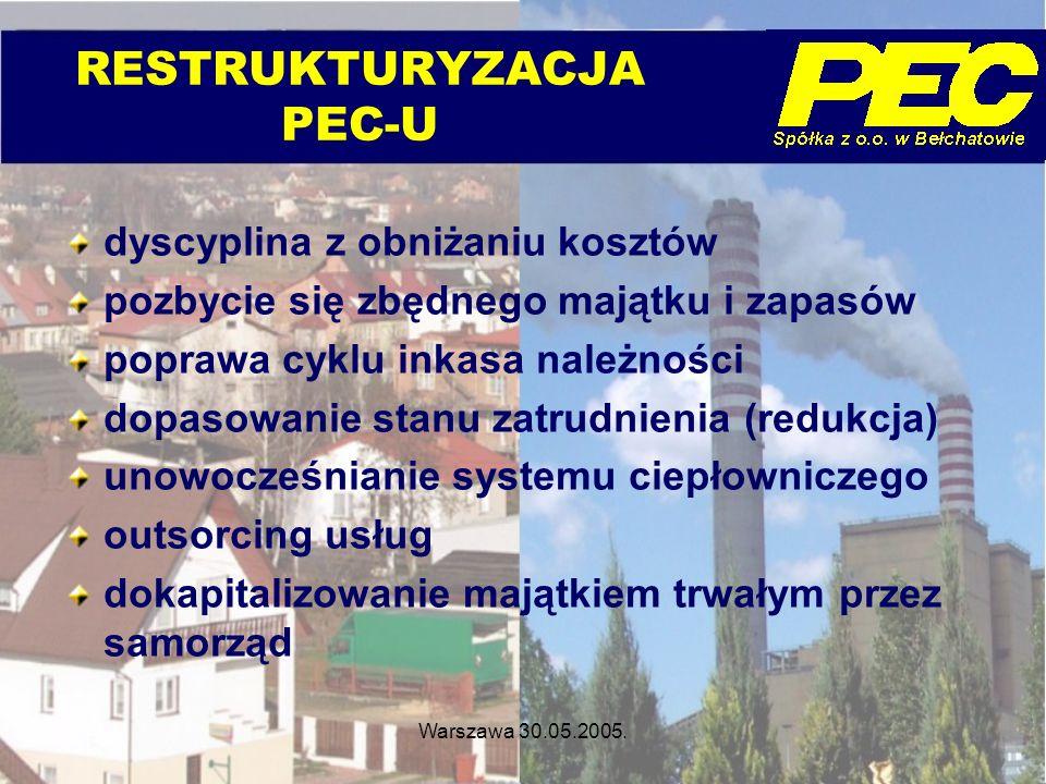 Warszawa 30.05.2005. RESTRUKTURYZACJA PEC-U dyscyplina z obniżaniu kosztów pozbycie się zbędnego majątku i zapasów poprawa cyklu inkasa należności dop