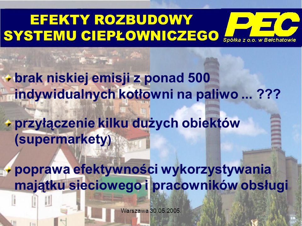 Warszawa 30.05.2005. EFEKTY ROZBUDOWY SYSTEMU CIEPŁOWNICZEGO brak niskiej emisji z ponad 500 indywidualnych kotłowni na paliwo... ??? przyłączenie kil