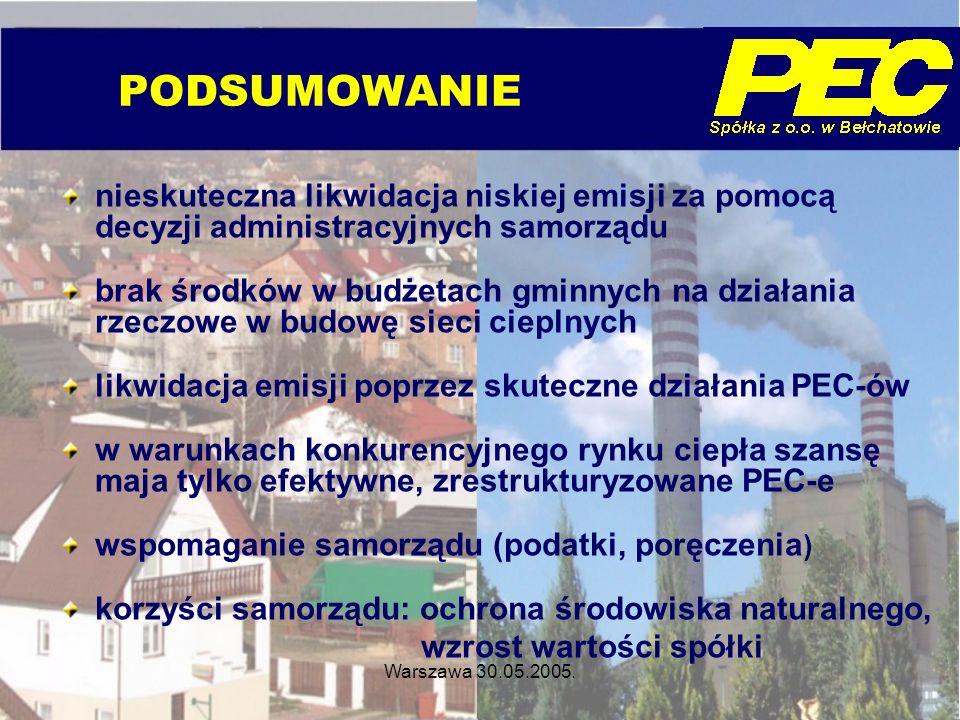 Warszawa 30.05.2005. PODSUMOWANIE nieskuteczna likwidacja niskiej emisji za pomocą decyzji administracyjnych samorządu brak środków w budżetach gminny