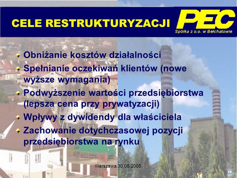 Warszawa 30.05.2005. CELE RESTRUKTURYZACJI Obniżanie kosztów działalności Spełnianie oczekiwań klientów (nowe wyższe wymagania) Podwyższenie wartości