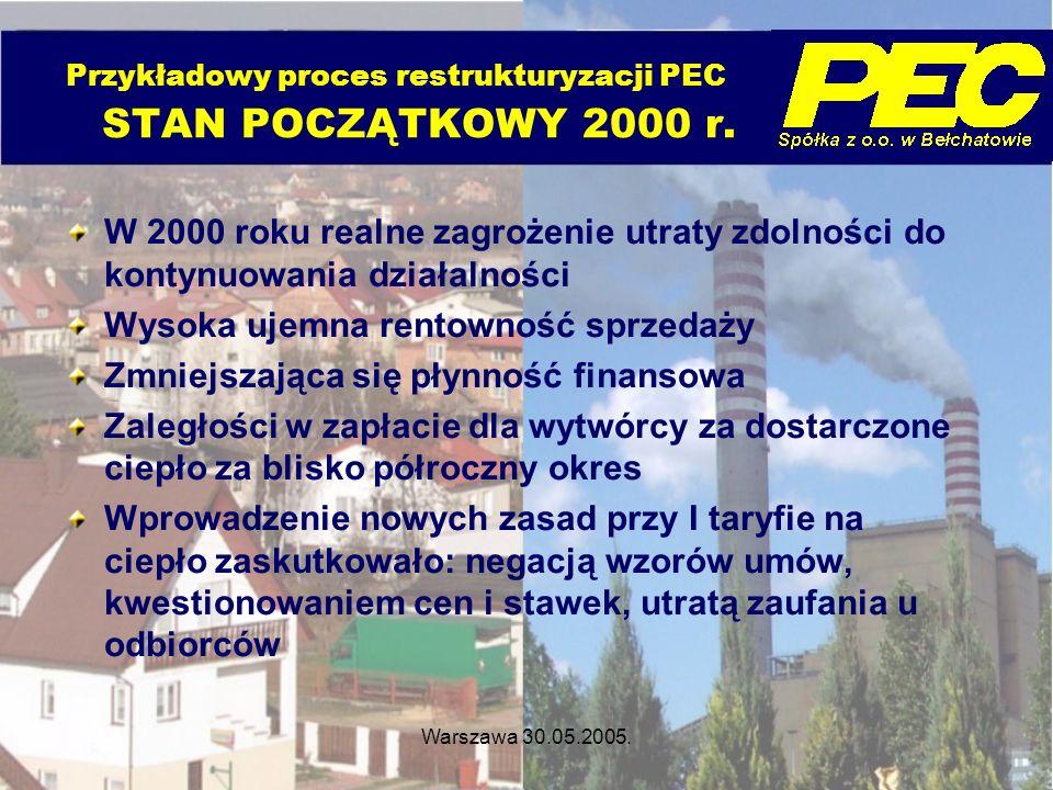 Warszawa 30.05.2005. Przykładowy proces restrukturyzacji PEC STAN POCZĄTKOWY 2000 r. W 2000 roku realne zagrożenie utraty zdolności do kontynuowania d