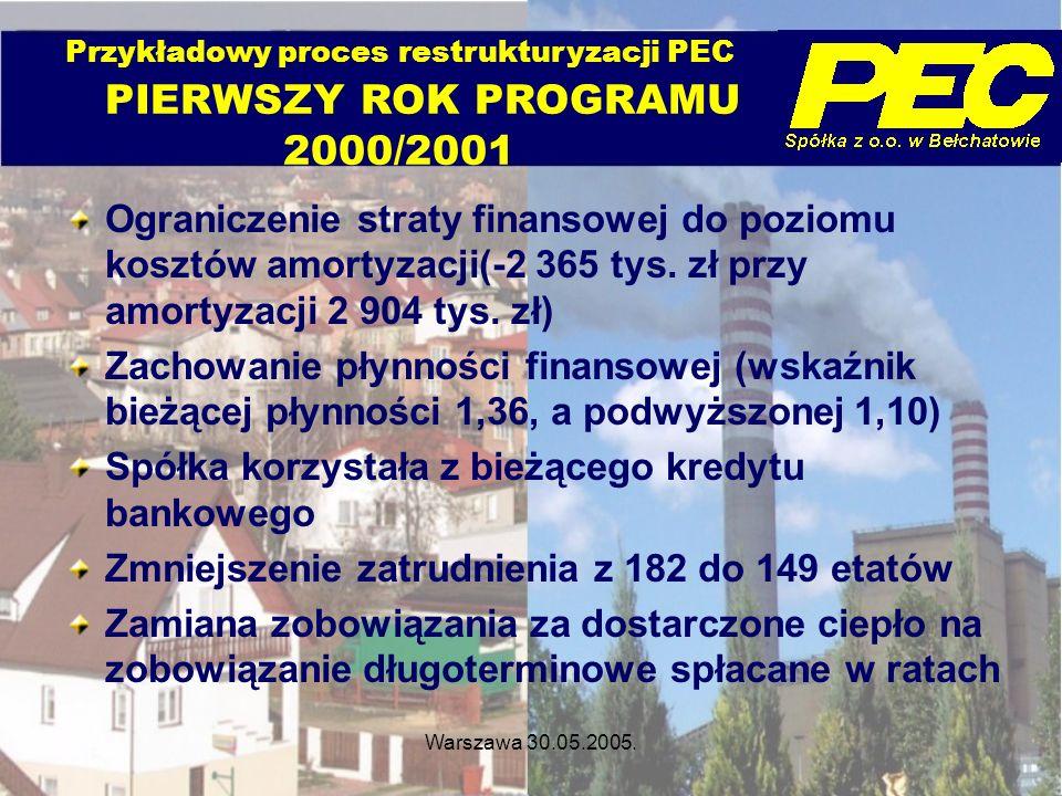 Warszawa 30.05.2005.Ograniczenie straty finansowej do poziomu kosztów amortyzacji(-2 365 tys.