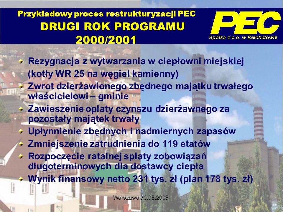 Warszawa 30.05.2005. Rezygnacja z wytwarzania w ciepłowni miejskiej (kotły WR 25 na węgiel kamienny) Zwrot dzierżawionego zbędnego majątku trwałego wł