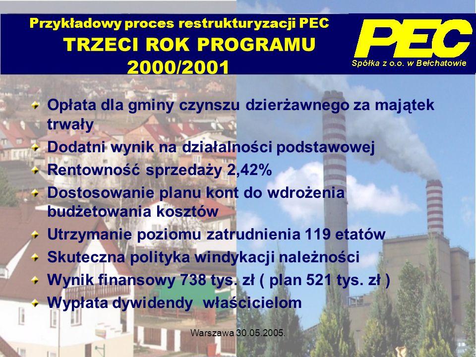 Warszawa 30.05.2005. Opłata dla gminy czynszu dzierżawnego za majątek trwały Dodatni wynik na działalności podstawowej Rentowność sprzedaży 2,42% Dost