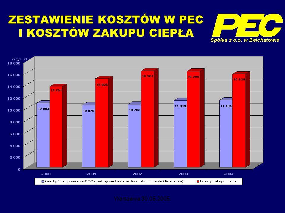 Warszawa 30.05.2005. ZESTAWIENIE KOSZTÓW W PEC I KOSZTÓW ZAKUPU CIEPŁA