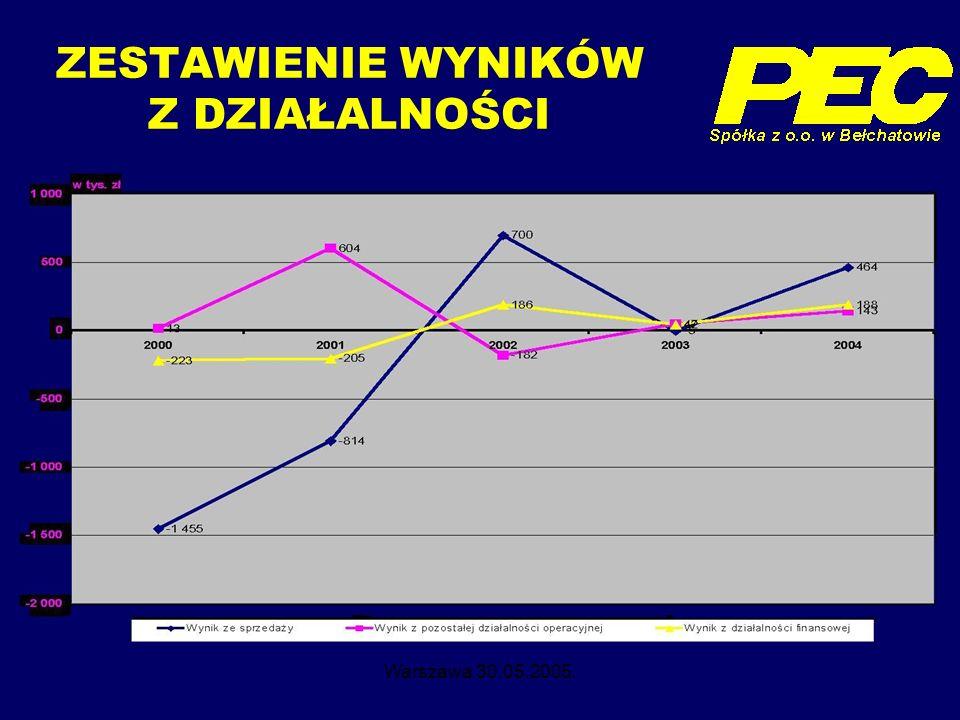 Warszawa 30.05.2005. ZESTAWIENIE WYNIKÓW Z DZIAŁALNOŚCI