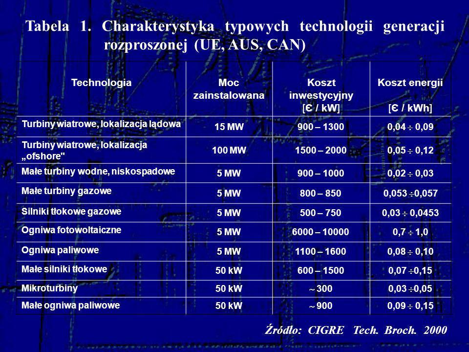 Tabela 1. Charakterystyka typowych technologii generacji rozproszonej (UE, AUS, CAN) Technologia Moc zainstalowana Koszt inwestycyjny [Є / kW] Koszt e
