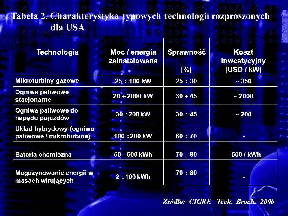 Tabela 2. Charakterystyka typowych technologii rozproszonych dla USA Technologia Moc / energia zainstalowana Sprawność [%] Koszt inwestycyjny [USD / k