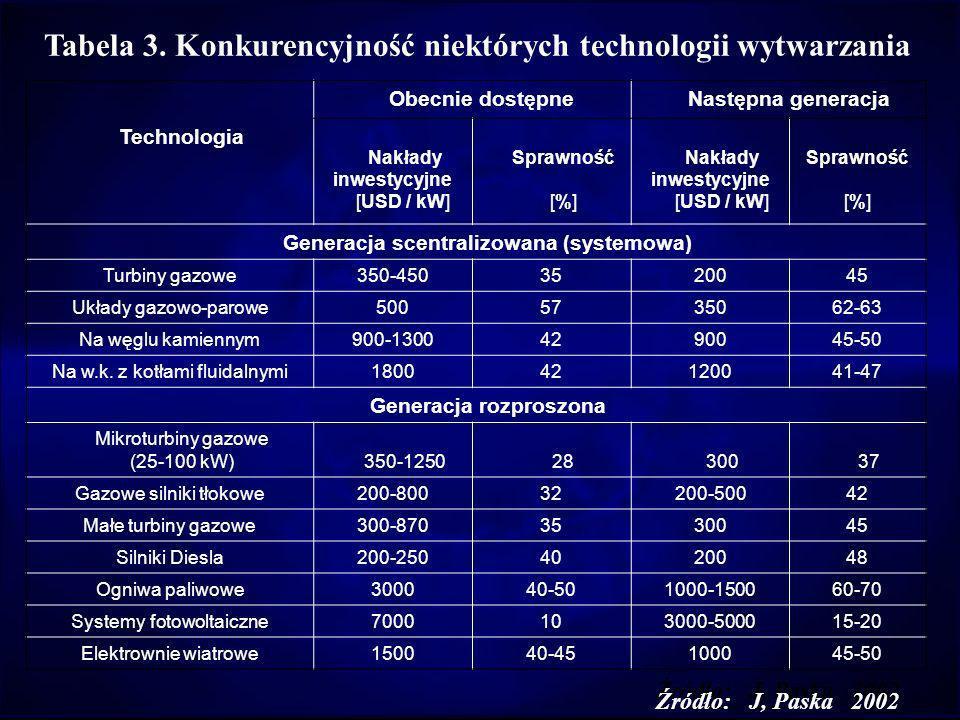 Tabela 3. Konkurencyjność niektórych technologii wytwarzania Technologia Obecnie dostępne Następna generacja Nakłady inwestycyjne [USD / kW] Sprawność