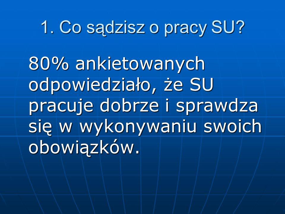 12.Czy PCK może być partnerem SU. Tylko jeden ankietowany sądzi, że to nie najlepszy pomysł.