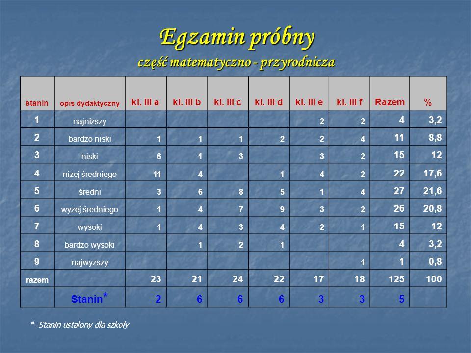 Egzamin próbny część matematyczno - przyrodnicza stanin opis dydaktyczny kl. III akl. III bkl. III ckl. III dkl. III ekl. III fRazem% 1 najniższy 22 4
